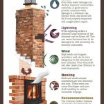 Fireplace Chimney Cleaning Best Of 23 Best Education Infographics Images On Pinterest Infographic