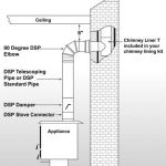 Fireplace Vent Pipe Einzigartig Black Double Wall Stove Pipe Sizes Shop Double Wall Black Pipe